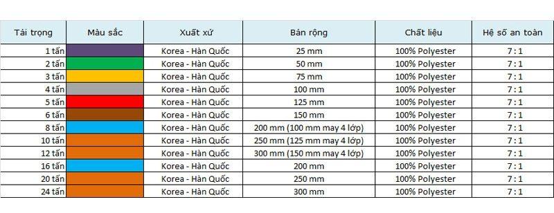 Thông số của Cáp cẩu vải bản tròn dạng hai đầu mắt