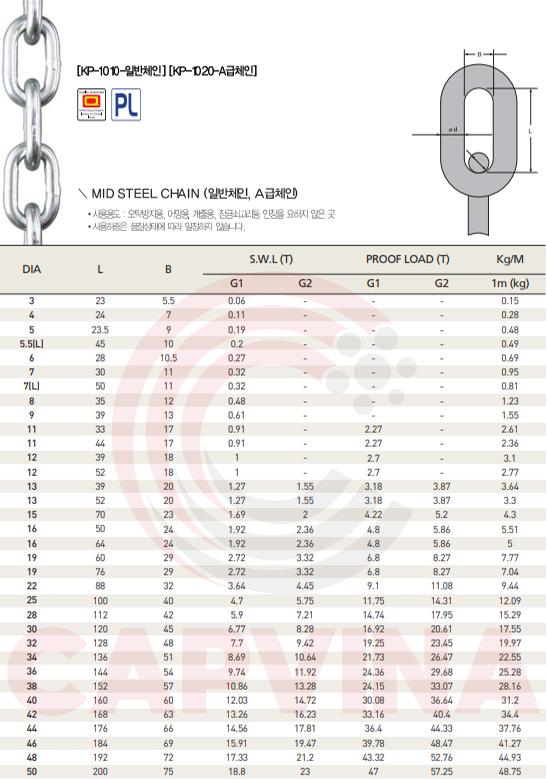 Thông số kỹ thuật xích inox